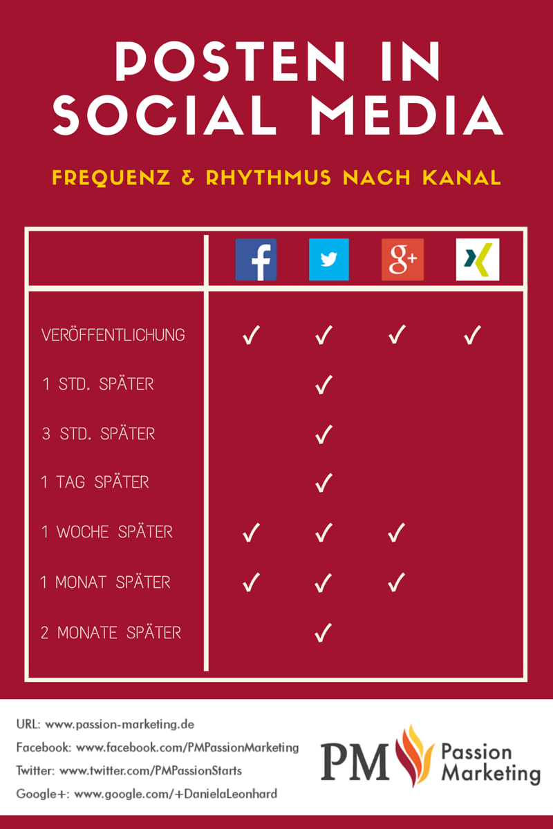 infografik-posting-frequenz